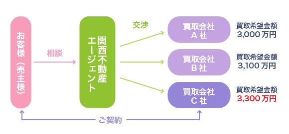 関西不動産エージェントの買取価格の決定方法